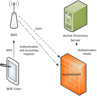 Smoothwall: BYOD
